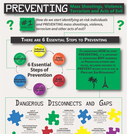 Preventing Mass Shootings, Violence