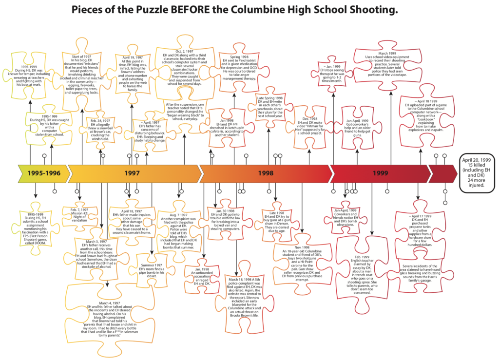 Columbine High School massacre Timeline