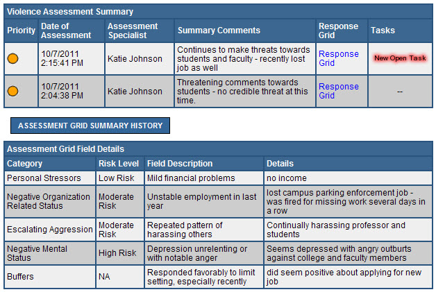 Cawood Assessment Grids